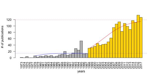 PVA: Publication Viability Analysis, round 3
